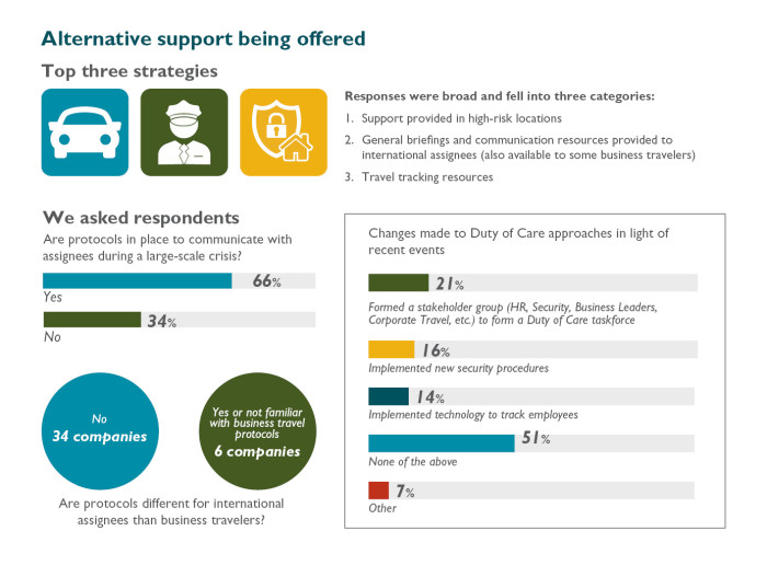 Alternative support being oofered -  Duty of Care Infographics