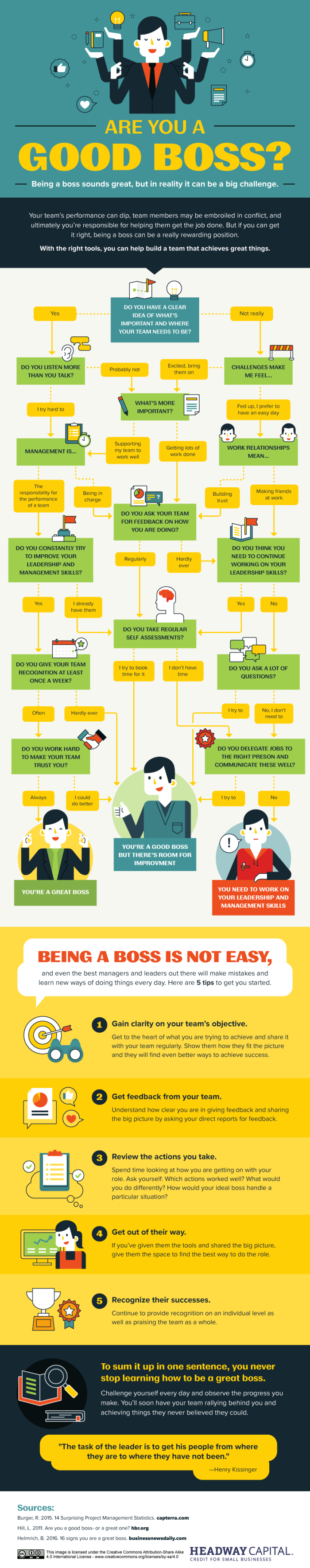 Boss material infographic, hr