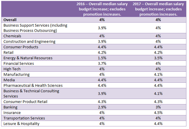Willis Towers Watson 2016 Salary Budget Planning Report by industry