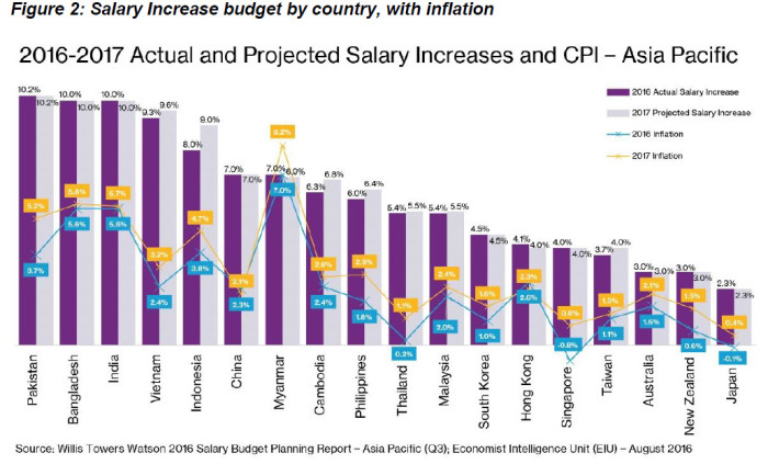 Willis Towers Watson 2016 Salary Budget Planning Report, Salary Increase budget by country, with inflation