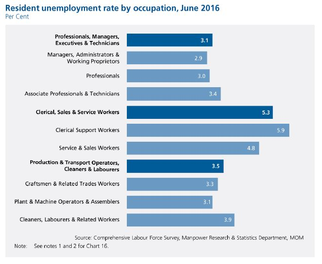 Labour Force_unemployment by occupation