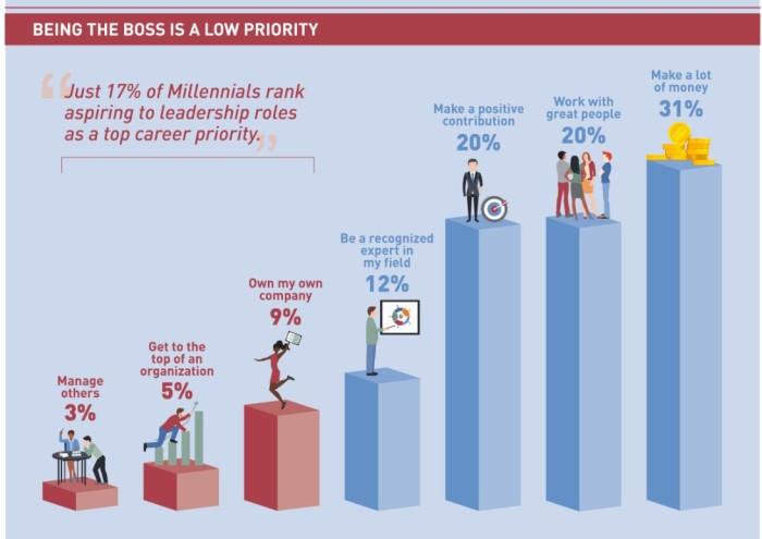 Manspower report on Singapore's Millennials