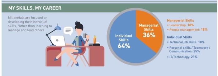 Manpower report on Millennials