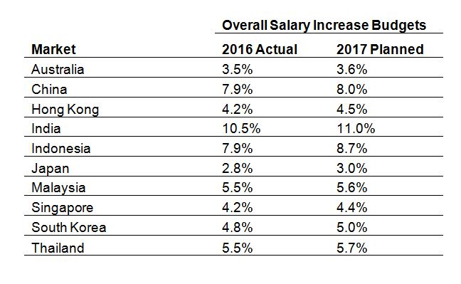 Overall salary increase budgets for 2017 - Aon Hewitt's Radford