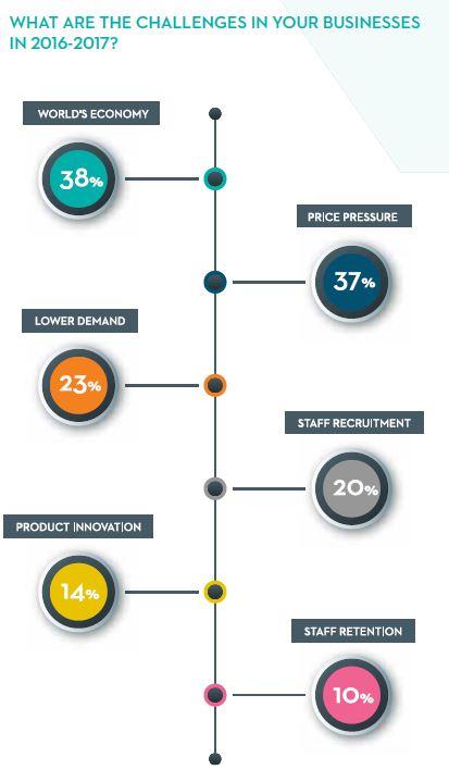 Compass Index Survey