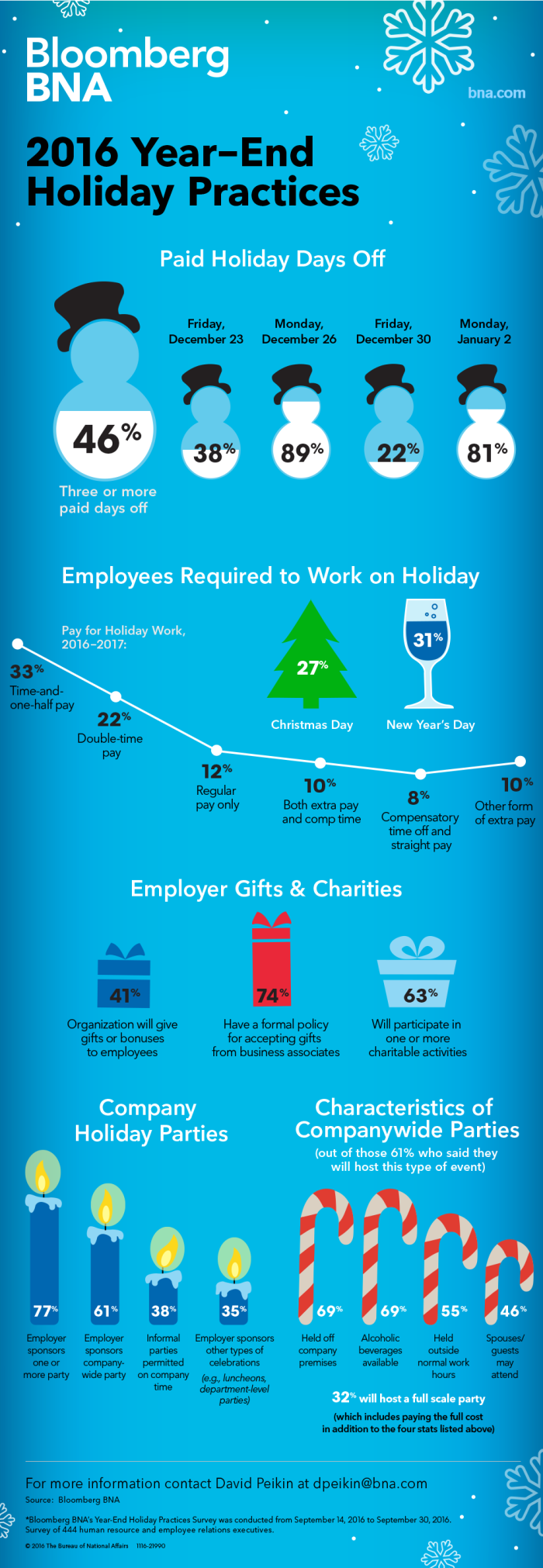 21990-HR-HRRC-2016-Year-End-Holiday-Practices-Infographic_large