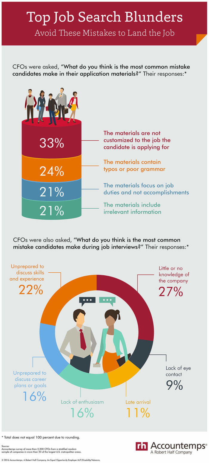 Accountemps_Job+Search+Mistakes_Infographic