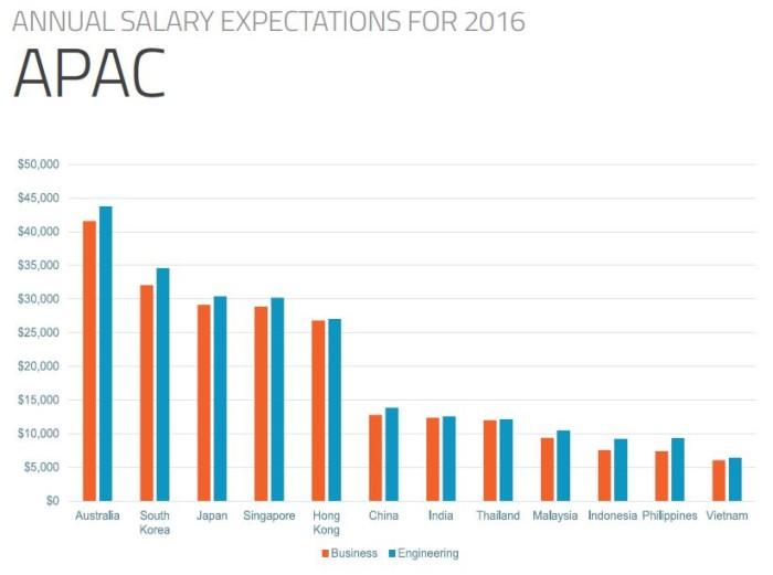 Annual salary expectations in APAC