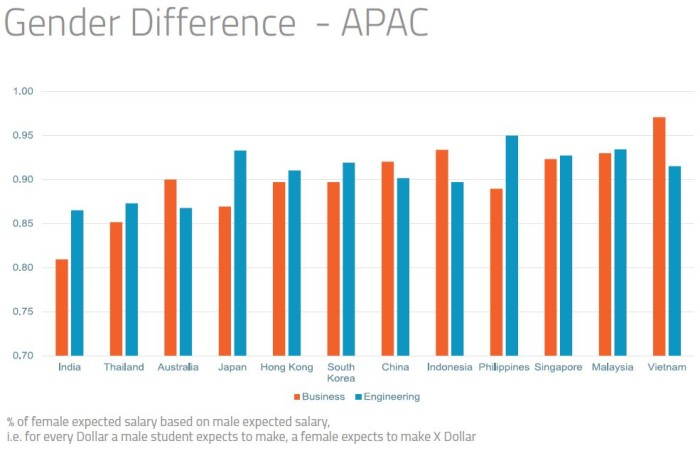 Annual salary expectations in APAC gender gap