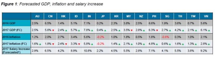 Mercer salary increases 2017