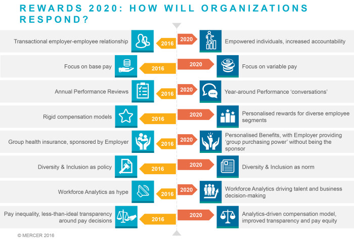 Mercer's take on rewards trends in 2020