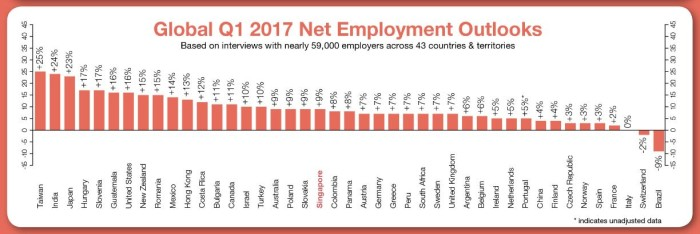 ManpowerGroup global net employment outlook Q1 2017