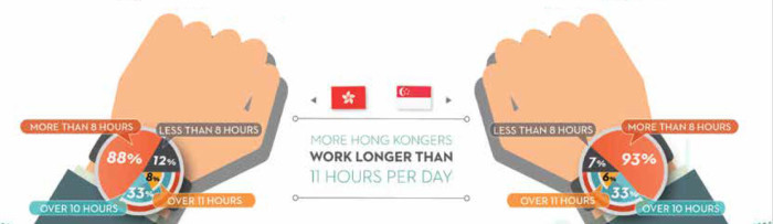 Longer hours for  Hong Kongers