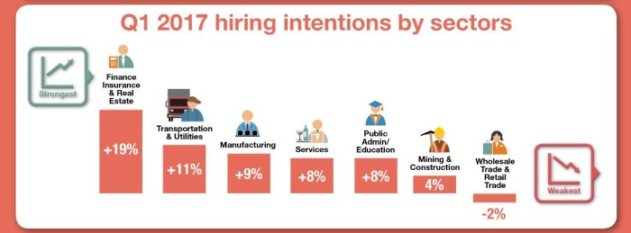 manpower group - sectors hiring intentions