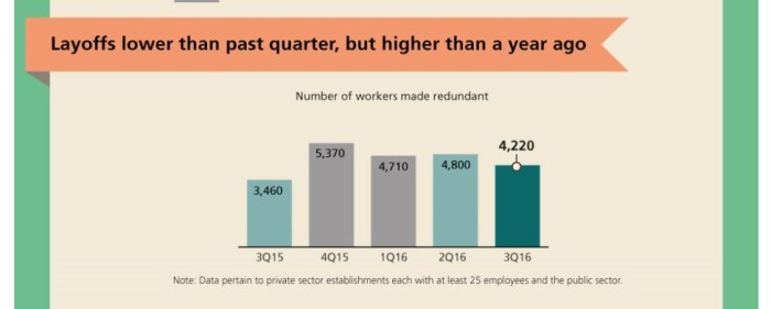 Number of layoffs in Singapore Q3 2016