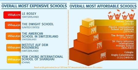 Top most expensive countries for international education