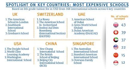 Top most expensive countries