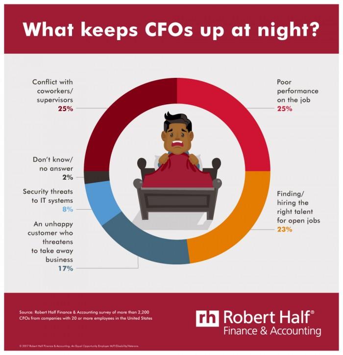 Robert Half infographic