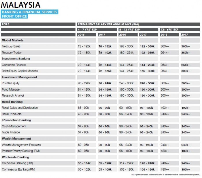 Robert Walters SS2017 Malaysia - Banking