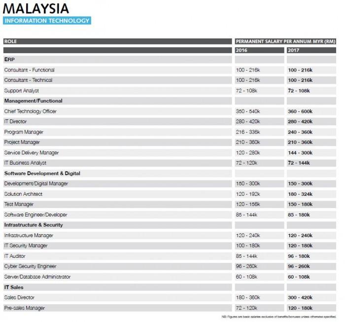 Robert Walters SS2017 Malaysia - IT