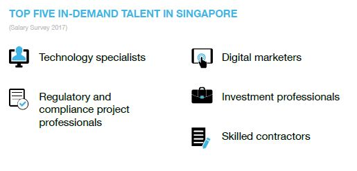 Top skills in demand in Singapore 2017