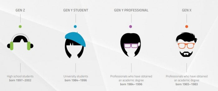 Universum generation report (definition of generations)