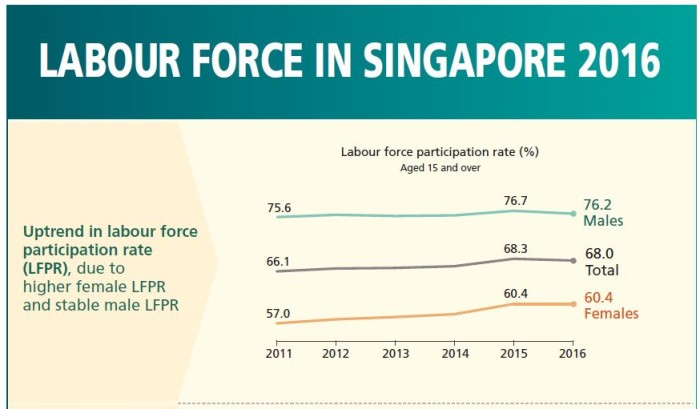 Labour force in Singapore 2016 - males vs females