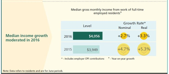 Median monthly income in Singapore in 2016