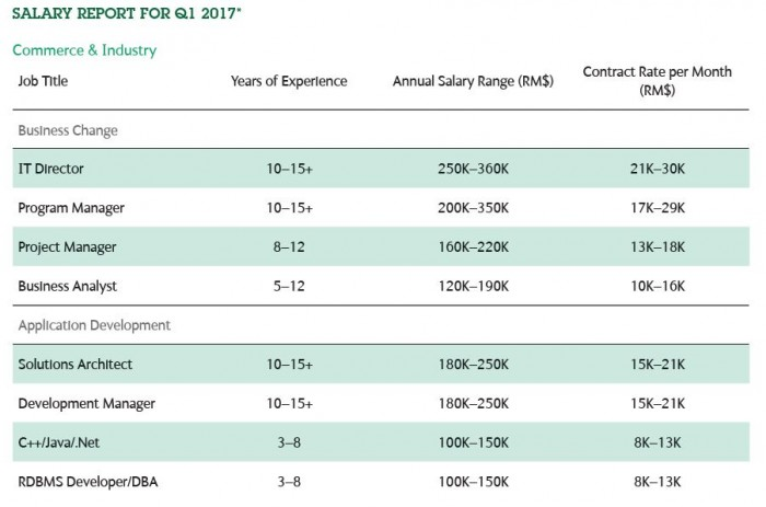 Malaysia's salary and job trends for 2017 | Human Resources