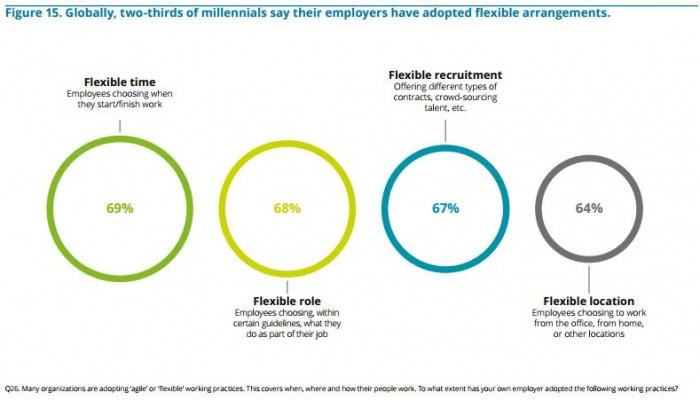 Deloitte Millennial Survey 2017