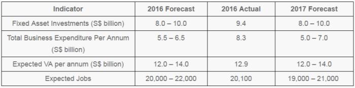 EDB 2017 forecast