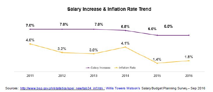 Figure 1 Historical Salary Increase vs Inflation Rate