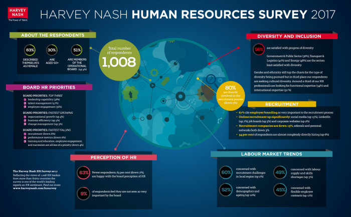 Harvey Nash HR survey