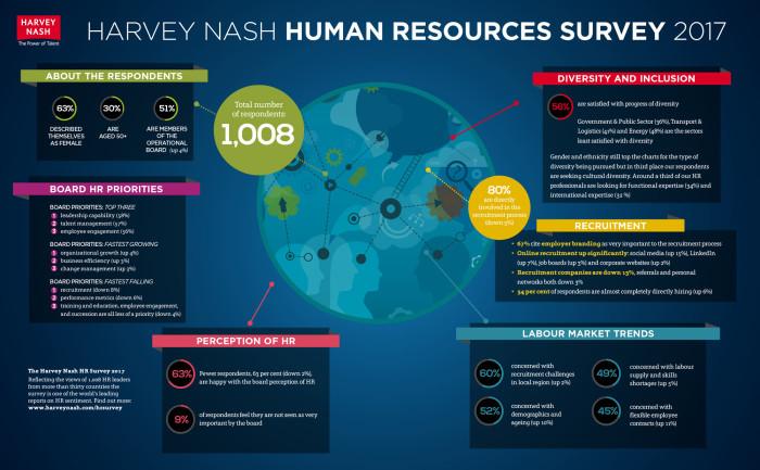 Harvey Nash HR survey