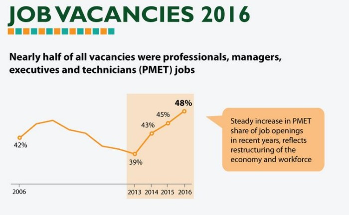 MOM Job Vacancies 2016 report
