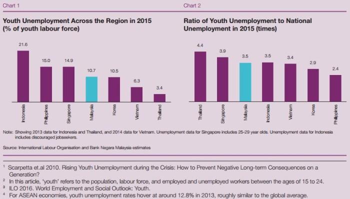 unemployment rate among graduates in malaysia Unemployment rate of malaysia essay  among the main types of  unemployment, we can consider real wage unemployment, demand  of this  paper is to investigate the effects of graduates' characteristics on the chance.