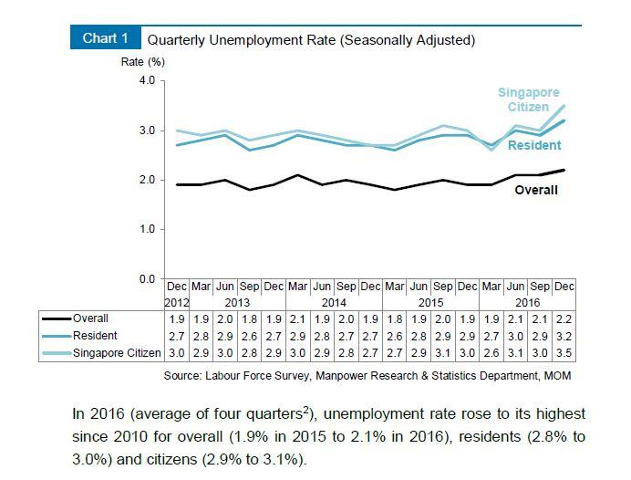 MOM_LR2016_unemployment graph 1
