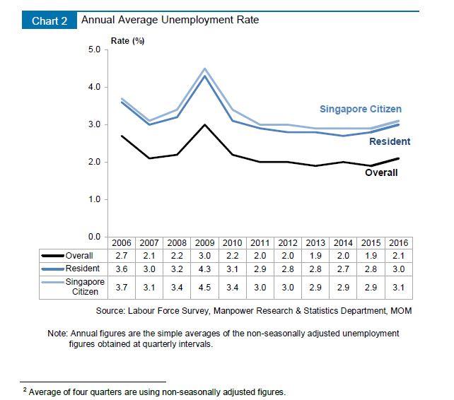MOM_LR2016_unemployment graph 2
