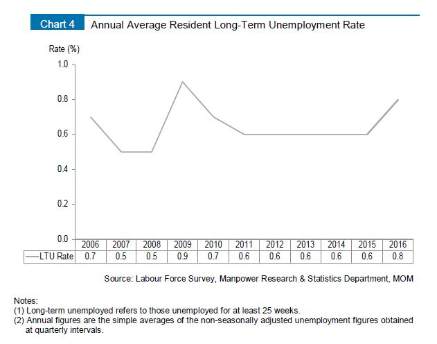 MOM_LR2016_unemployment graph 3
