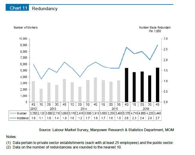 MOM_LR2016_unemployment graph 5