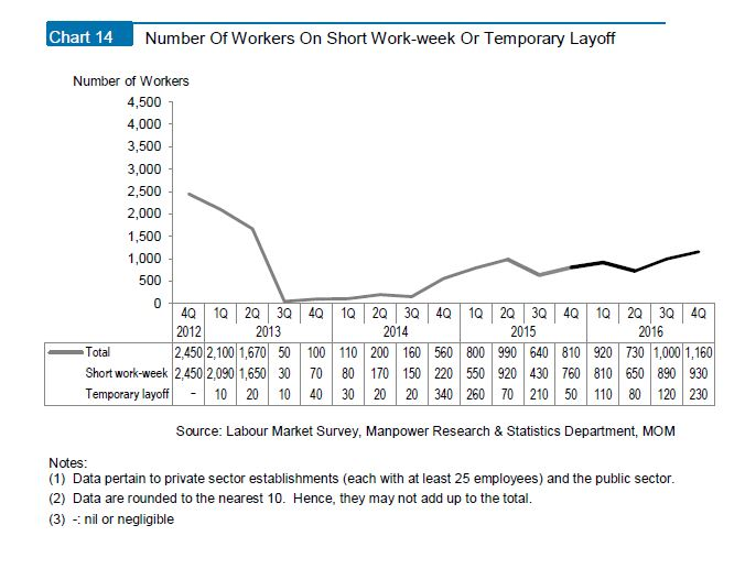 MOM_LR2016_unemployment graph 6