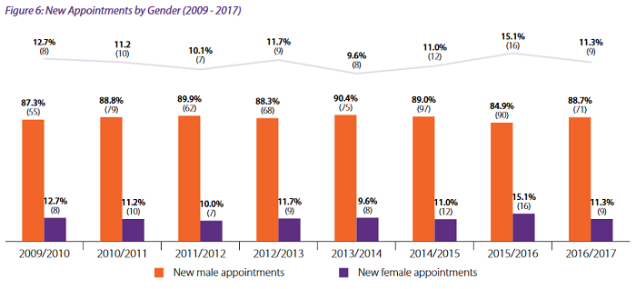 Women on Boards 2017 graph, hr