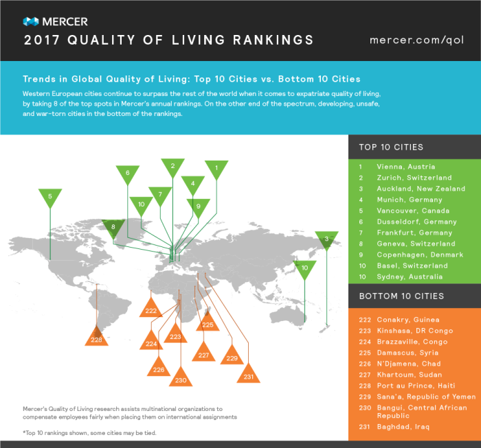 Mercer quality of living rankings - global