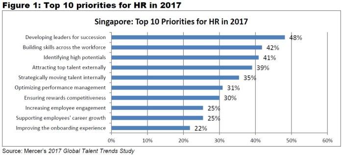 Mercer's 2017 Global Talent Trends Study (figure 1)