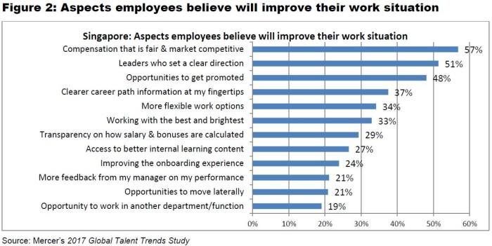 Mercer's 2017 Global Talent Trends Study (figure 2)