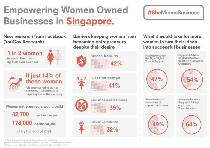 #SheMeansBusiness Infographic
