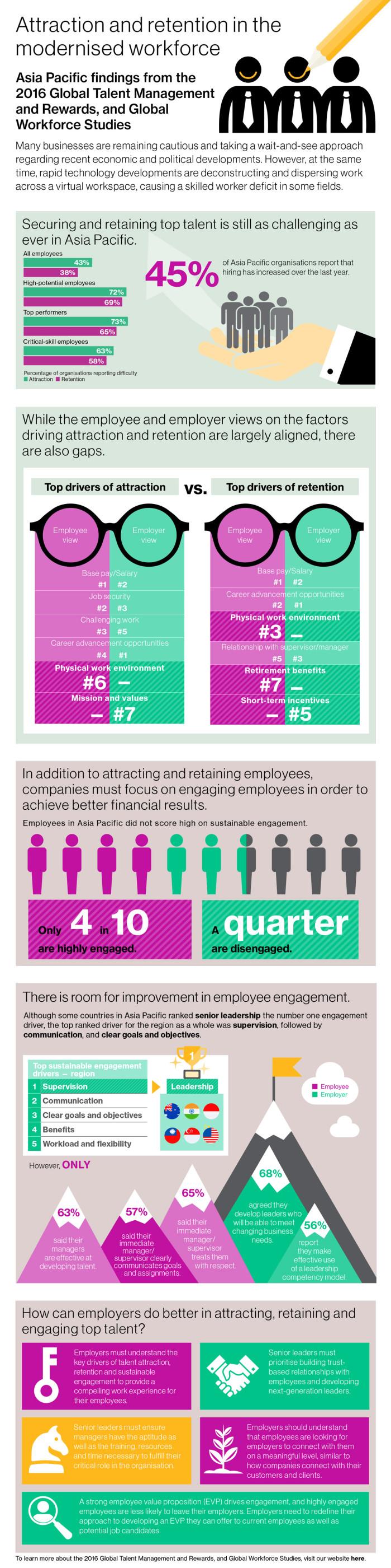 WTW infographic