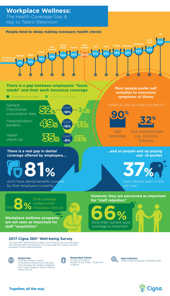 Cigna wellness survey infographic (workplace wellness)
