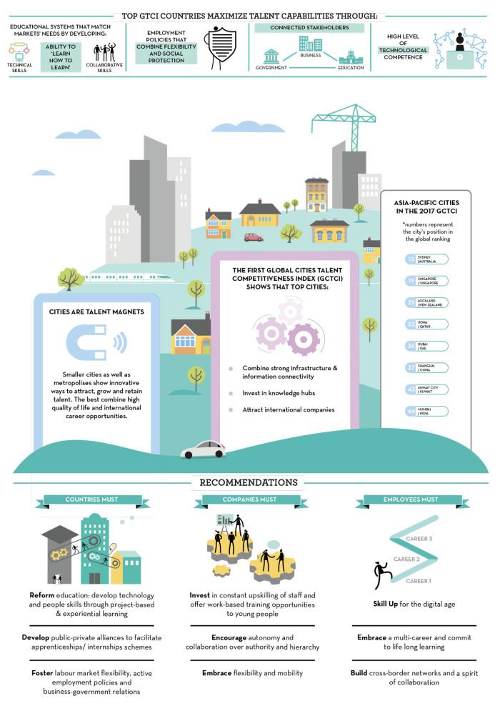 GTCI 2017 APAC infographic (2)