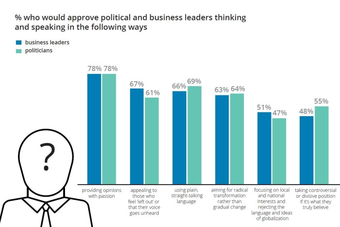 Millennial survey - approve of leaders